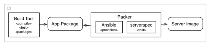 deploy-and-provision