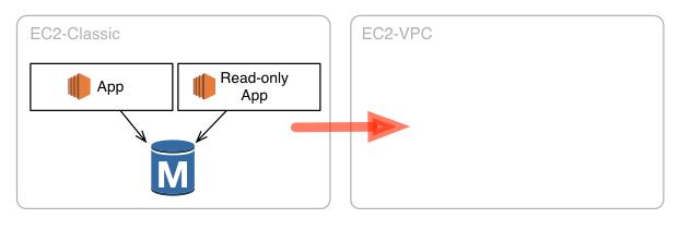 運用中のサービスに与える影響を最小限に抑えつつ、EC2-Classic上のRDSをVPC上に移行する