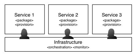 Microservices時代のプロジェクト管理を考える (1) –水平型から垂直型へ