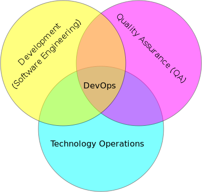 DevOpsの起源とOpsを巡る対立