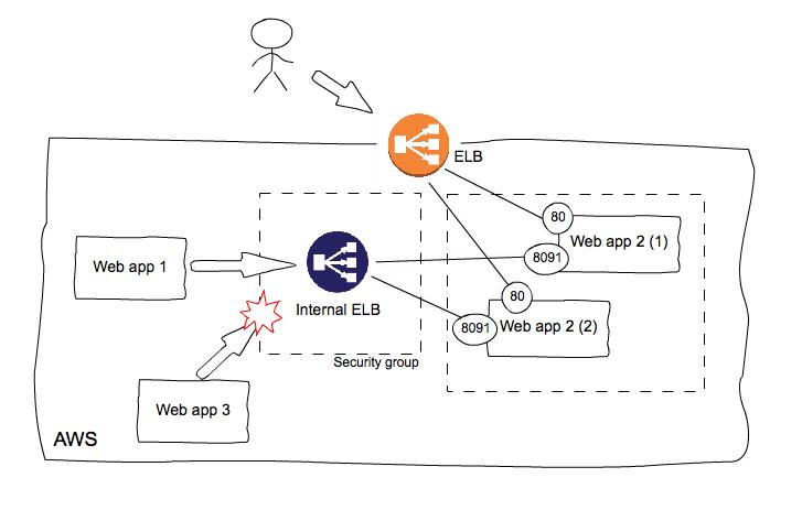 レガシーなWebアプリにサービス間連携のためのAPIを追加する