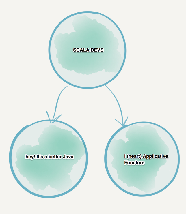 Elixir試飲録 (1) – 今、プログラミング言語を選ぶということ: Scala, Go,Elixir