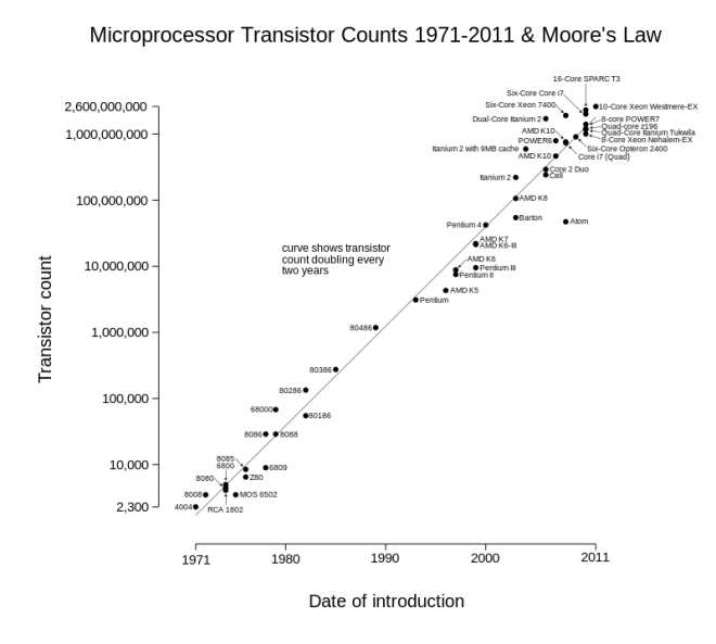 A plot of CPU transistor counts against dates of introduction (sources: Moore's law, Wikipedia)