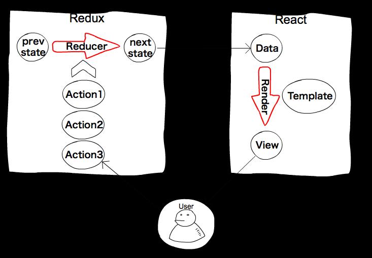 関数型つまみ食い: 関数型とはプログラミング言語ではなく、プログラムデザインの問題であることに気づく
