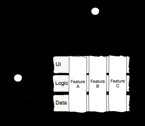 ユーザー視点凝集をめぐる冒険 (1) –どのようにシステムを切るか?