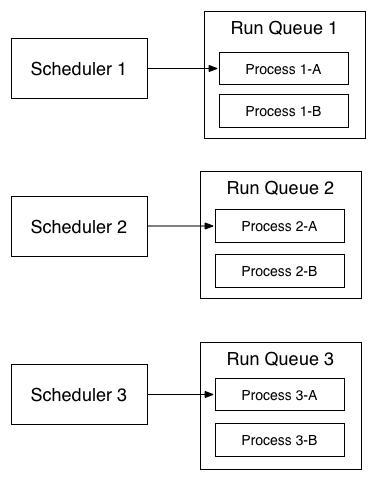 scheduler3