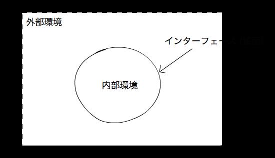outer-inner