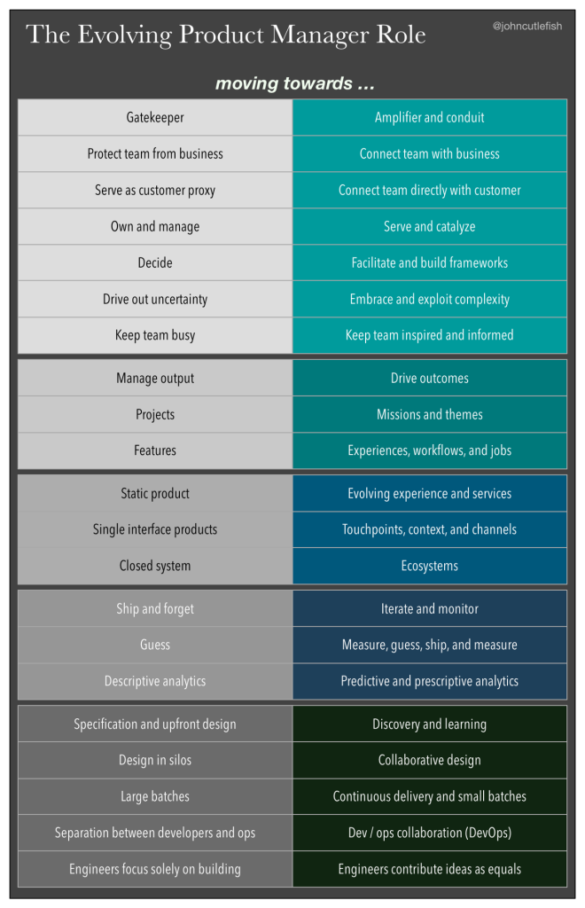 The Evolving Product Manager Role