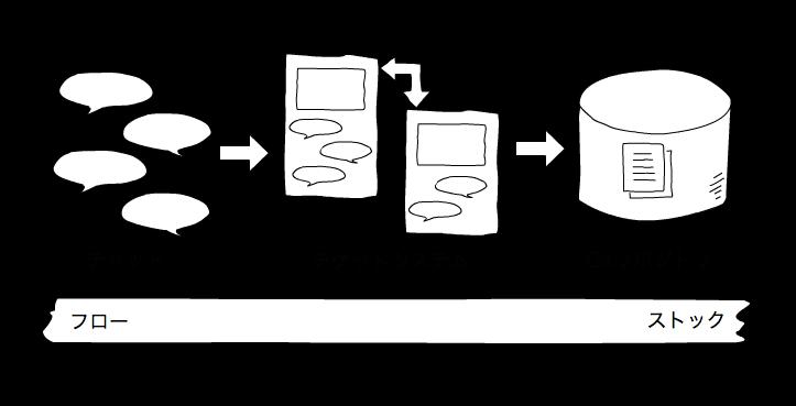 チーミング試行錯誤録 (3) – チケットシステムを知識ベースの中心に据える