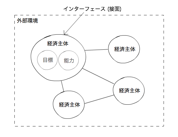 outer-inner-economy