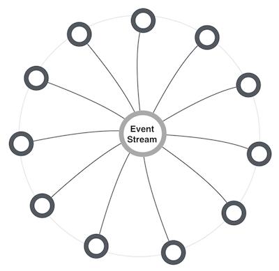 コレオグラフィ: 開発者が参加・離脱しやすいアーキテクチャを考える