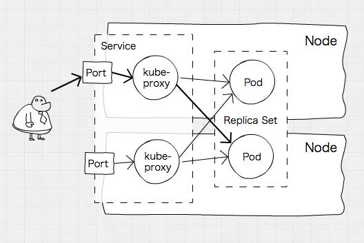 Docker(コンテナ型仮想化)と Kubernetes についての簡単な紹介
