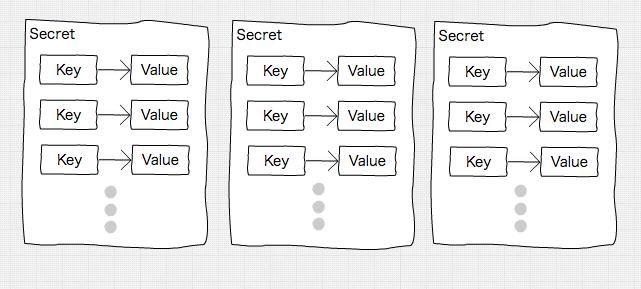 Kubernetes Secrets の紹介 – データベースのパスワードやその他秘密情報をどこに保存するか?