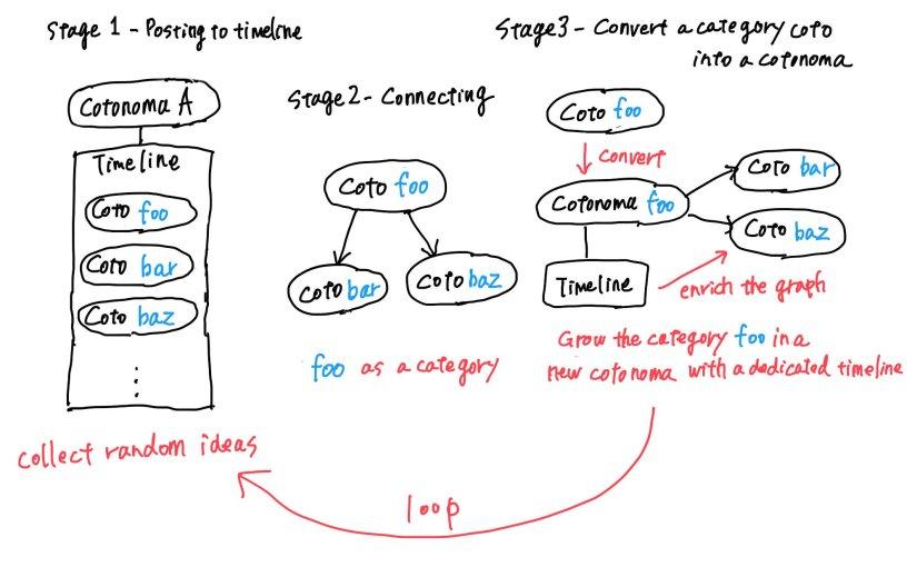 Cotoami コンセプト考: 発想を支援するツール